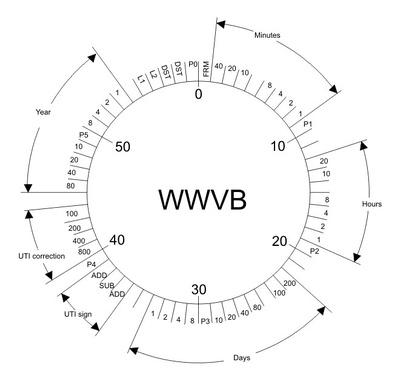 WWVB-wheel